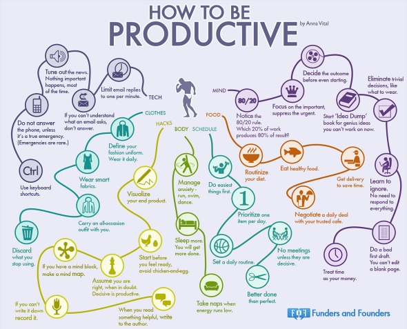 How to be Productive: Info-graphic